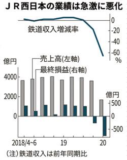 Jr 西日本 株価