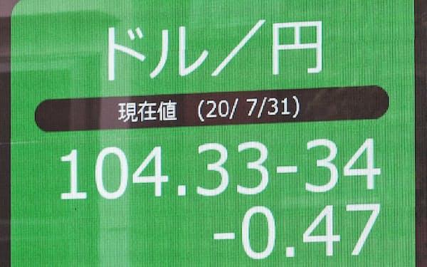 1ドル=104円台に上昇したことを示す表示ボード(31日、東京都中央区)