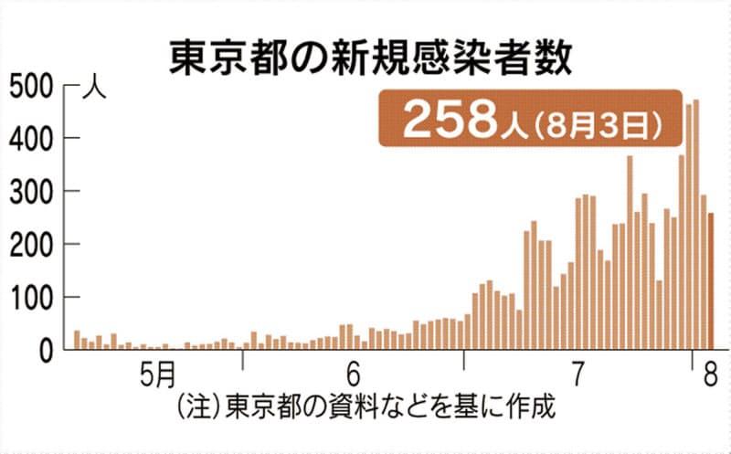 東京都内で新たに258人感染 7日連続200人超