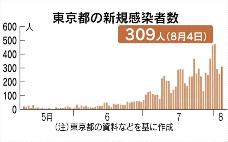 東京都、新たに309人感染 新型コロナ