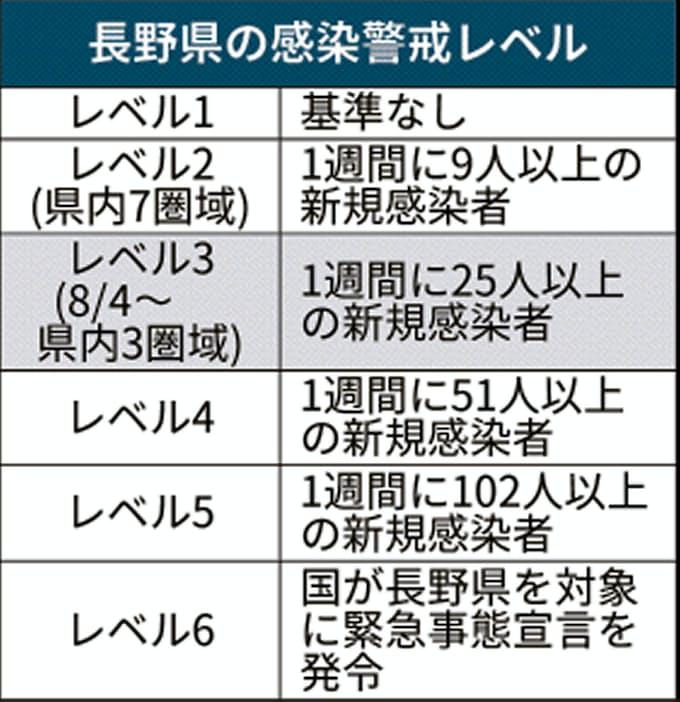 ニュース 速報 最新 県 コロナ 長野