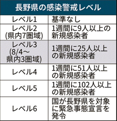 長野 県 コロナ 感染 者 数