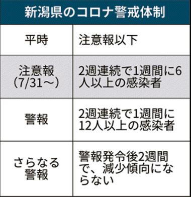 速報 今日 県 コロナ 新潟