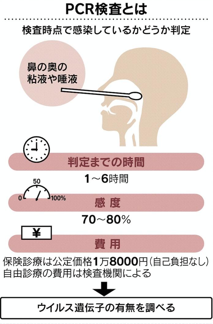 受け方 pcr 検査