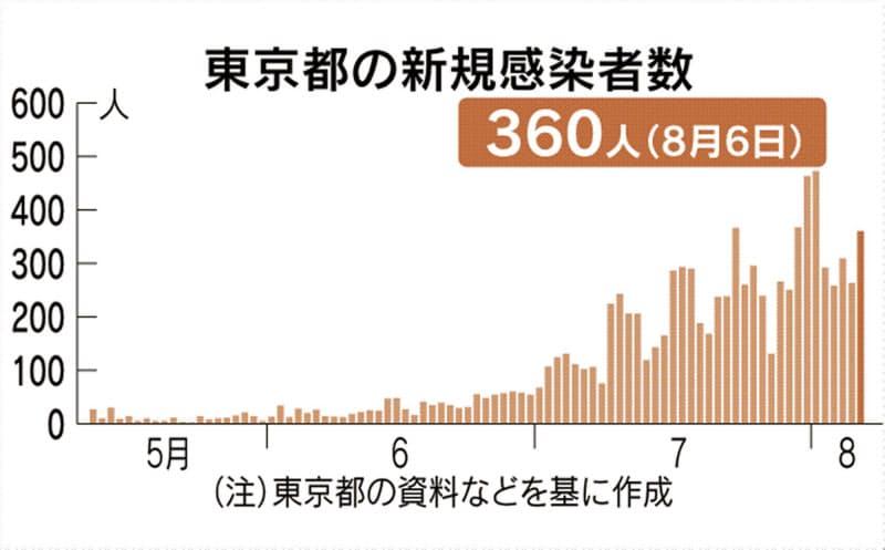 東京都、新たに360人感染確認 新型コロナ