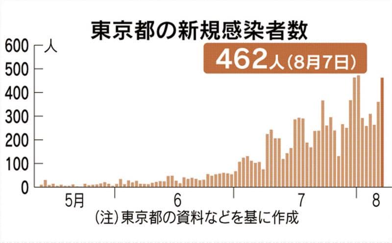 東京都で新たに462人感染 新型コロナ