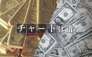 ドル信認問う金の高値 基軸通貨に価値低下の試練