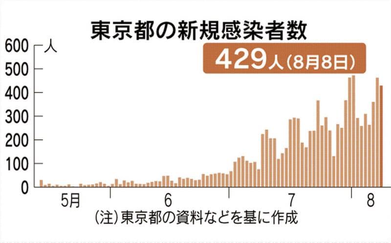 東京で新たに429人感染 2日連続の400人台