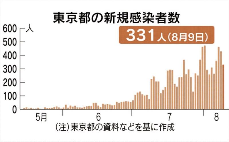 東京都で新たに331人感染 新型コロナ