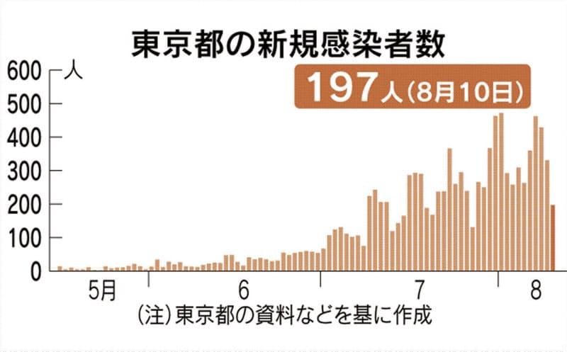 東京都、新たに197人感染 新型コロナ
