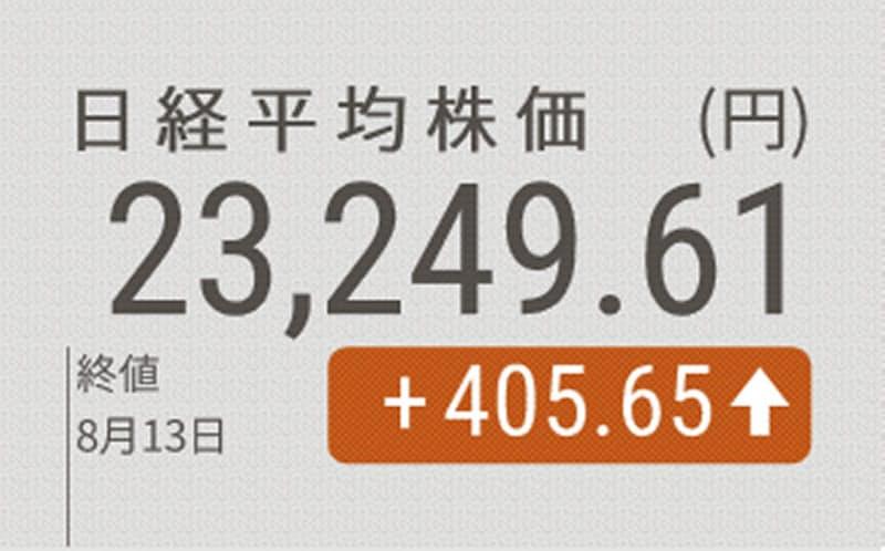 日経平均、半年ぶり高水準 終値は2万3249円