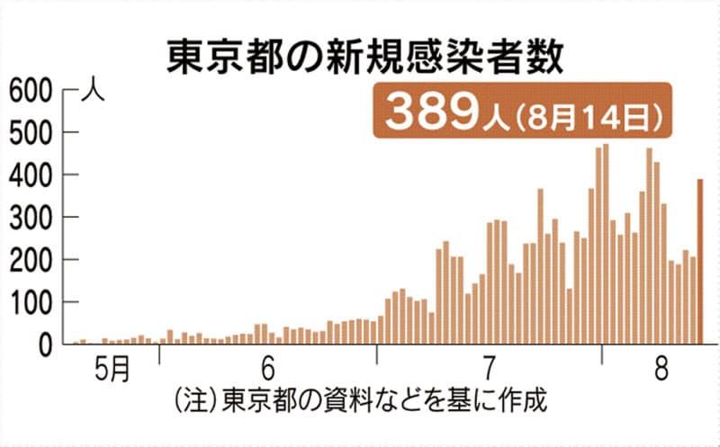 東京都、14日の新規感染者は389人 5日ぶりに300人超