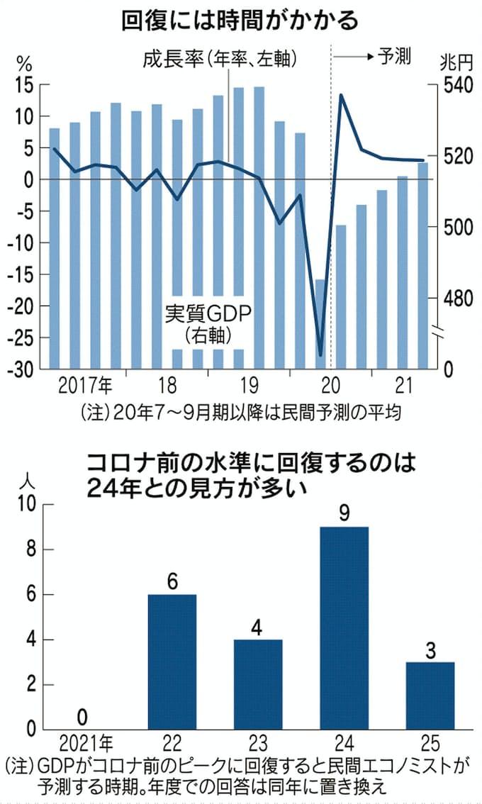 新型コロナ:コロナ前GDP回復、「24年」最多 民間エコノミスト予測 ...