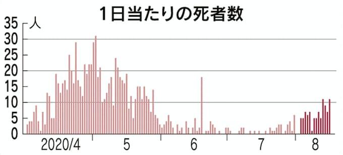 死者 数 日本 コロナ