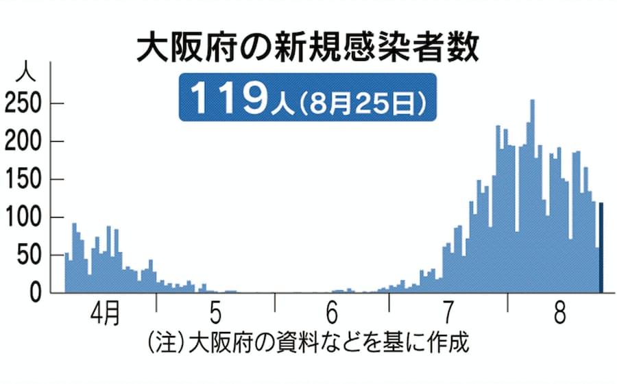 コロナ 府 の 大阪 感染 の 者 数 今日
