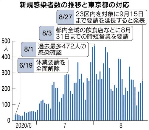区 市 コロナ 町村 東京 新型コロナ、東京都が区市町村別の感染者数を公表 各区の独自公表も広がる