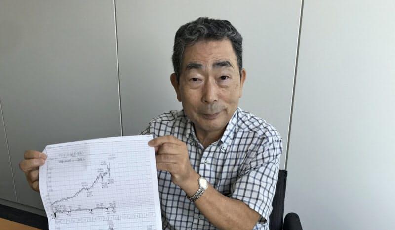 手書きの株価チャートと株価ノートを手にする黒川達夫さん(77)