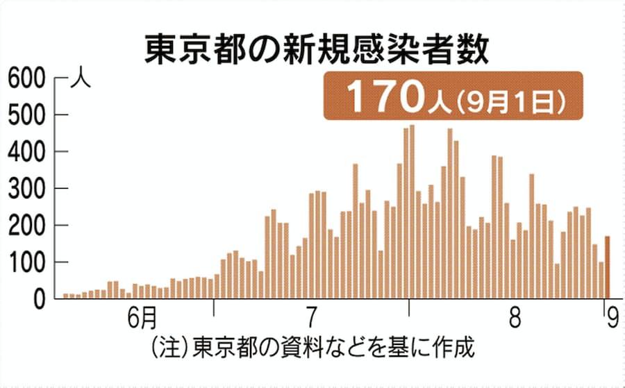 人数 区別 コロナ 東京 都 感染