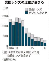 新型コロナ: 7月のデジカメ世界出荷、前年比44%減 CIPA調べ: 日本経済新聞
