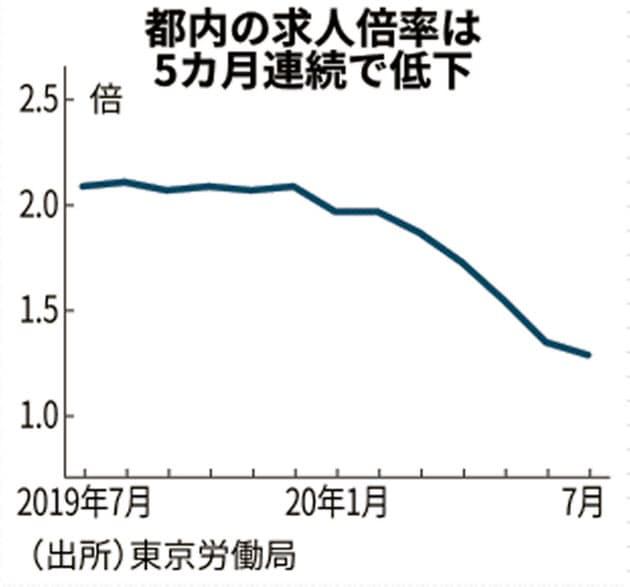 7月の東京都内求人倍率1.29倍 5カ月連続低下