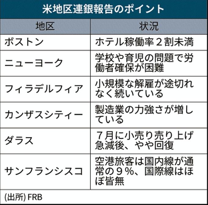 新型コロナ:米経済の成長「伸びはわずか」 FRB地区連銀報告: 日本経済新聞