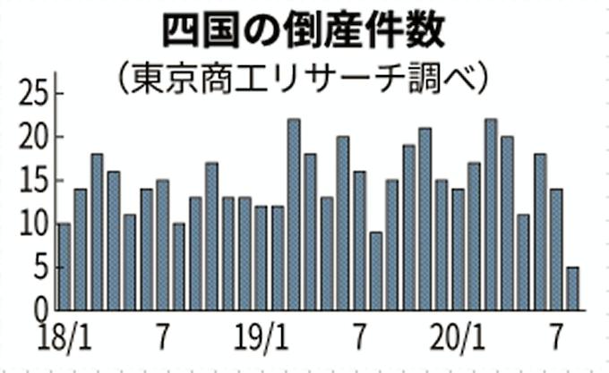 新型コロナ:四国の倒産、過去最少の5件 8月 香川はゼロ: 日本経済新聞