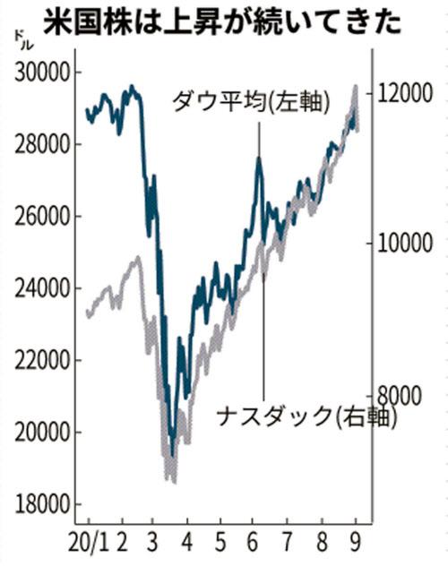 ナスダック 株価