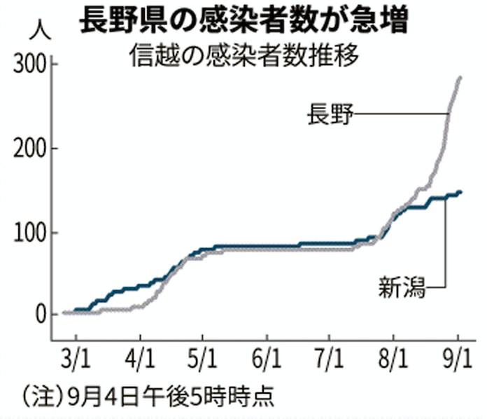 上田 市 コロナ 発生 長野県 新型コロナ関連情報 -