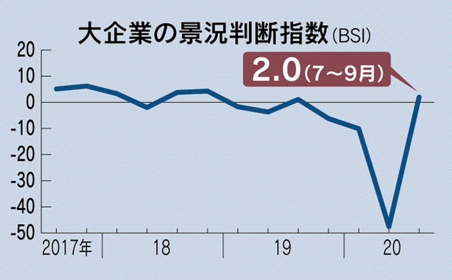 新型コロナ:7~9月の大企業景況感、1年ぶりプラスに回復: 日本経済新聞