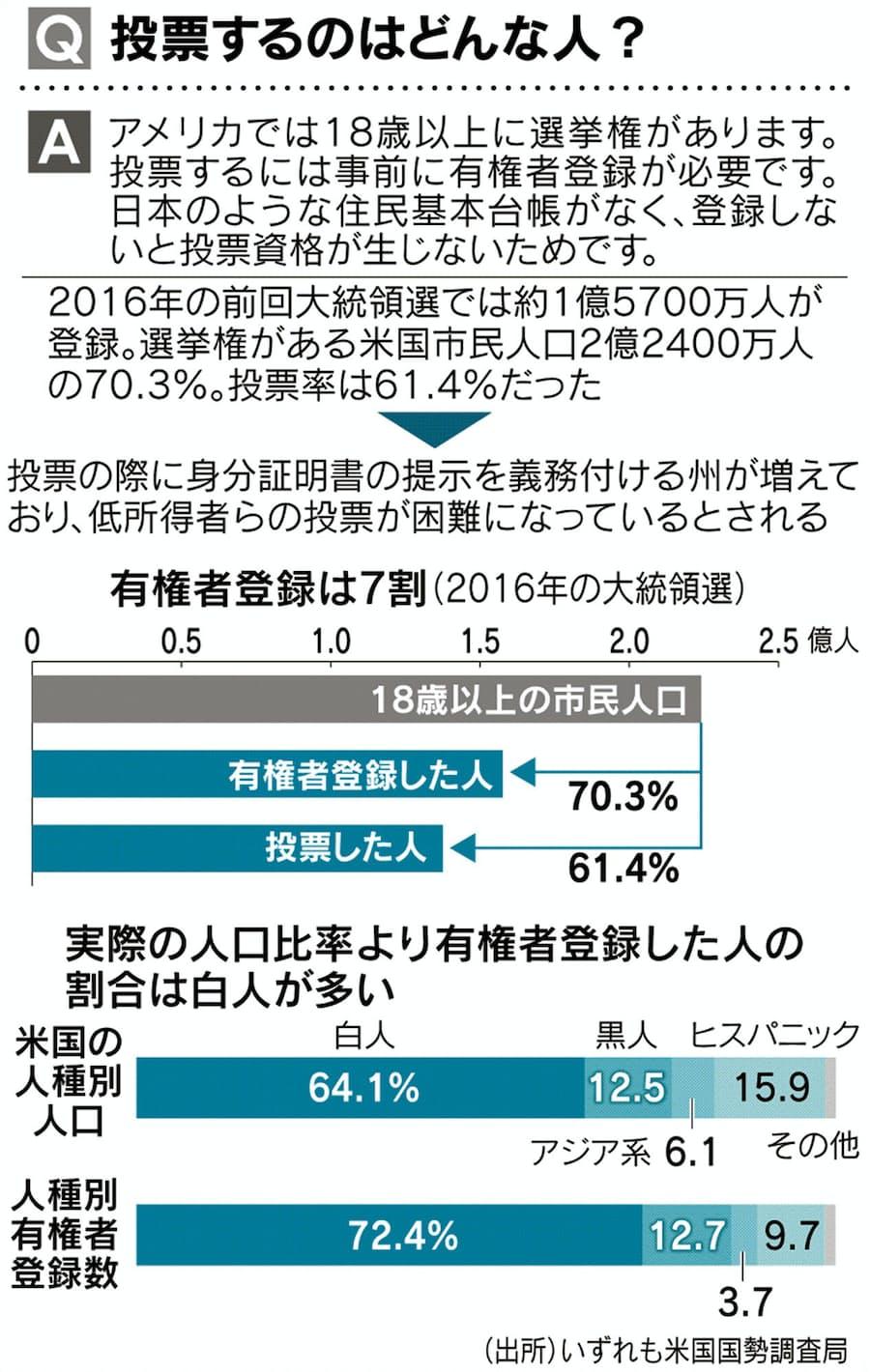 見てわかる「アメリカ大統領選挙」 選挙人制度って何?: 日本経済新聞