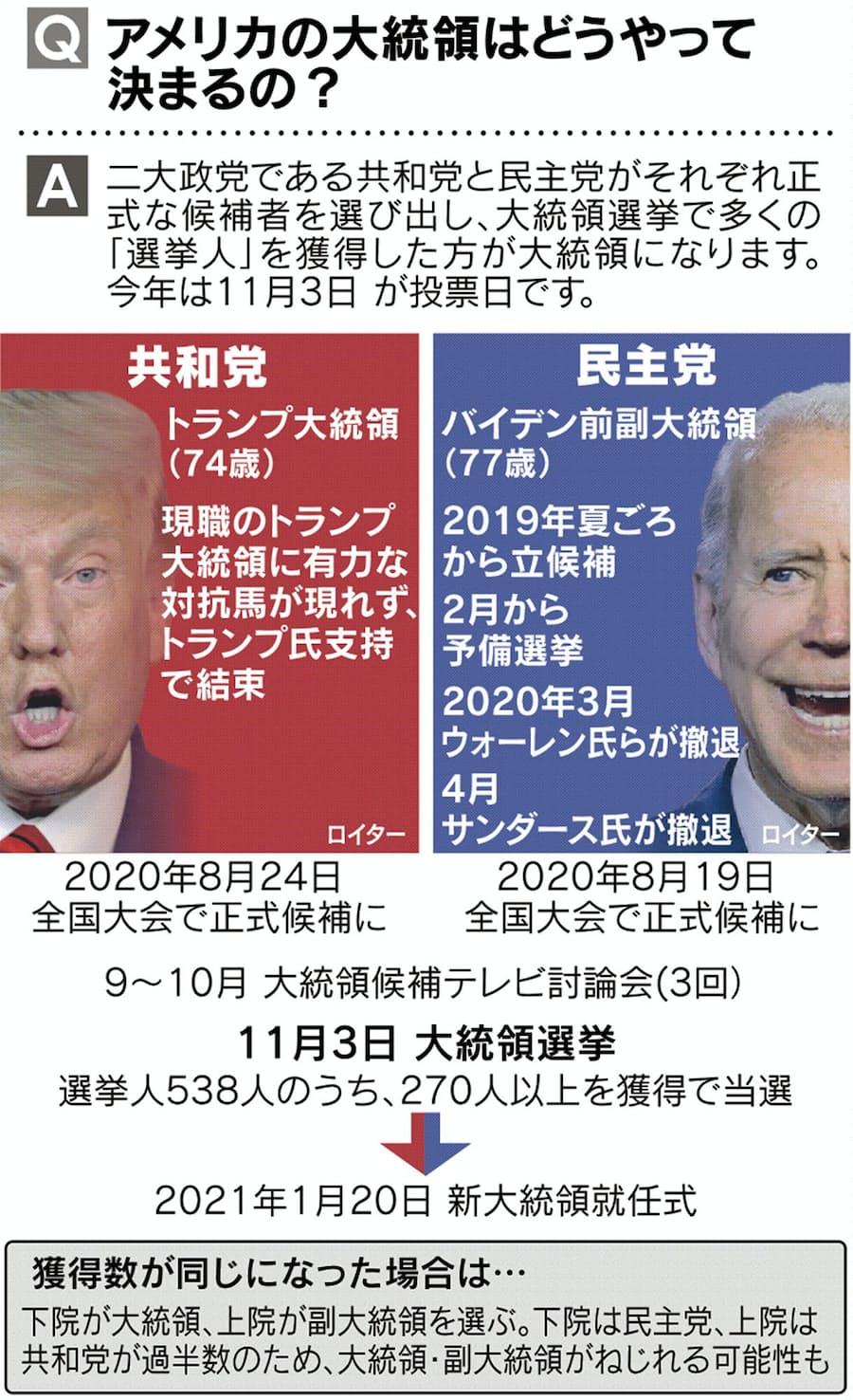 選挙 速報 大統領