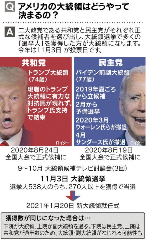 開票 アメリカ 大統領 選挙 アメリカ大統領選で早くも混乱頻発!開票を巡る問題点とは?│公務員総研