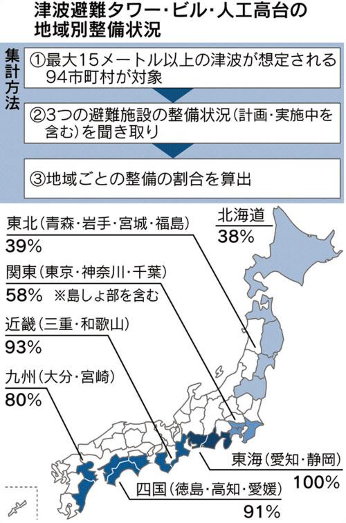 多い 和歌山 地震