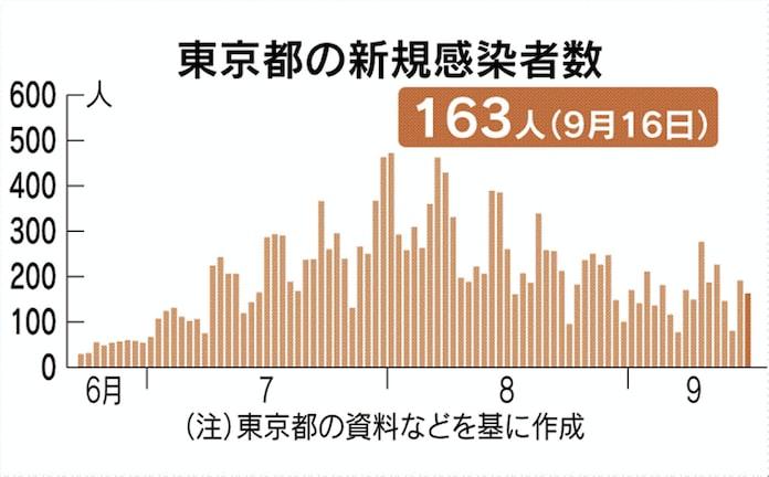 コロナ 者 東京 速報 感染