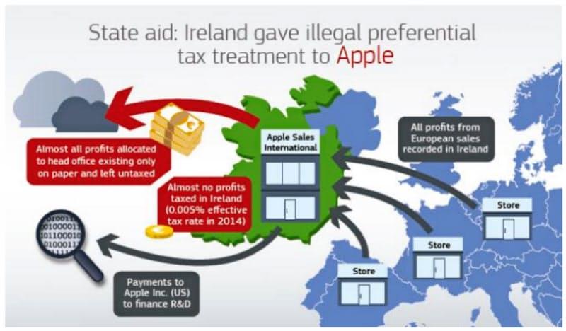 欧州委はアップルの税逃れを指摘したが、立証が不十分と判断された(欧州委のホームページより)