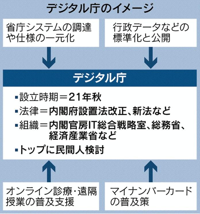 デジタル庁、21年に設置 トップに民間人検討: 日本経済新聞