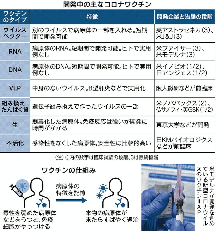 ワクチン 最新 ウイルス コロナ
