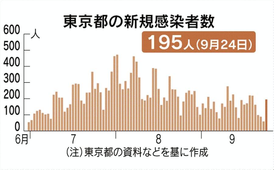 感染 コロナ 江戸川 区 者 数 ウイルス