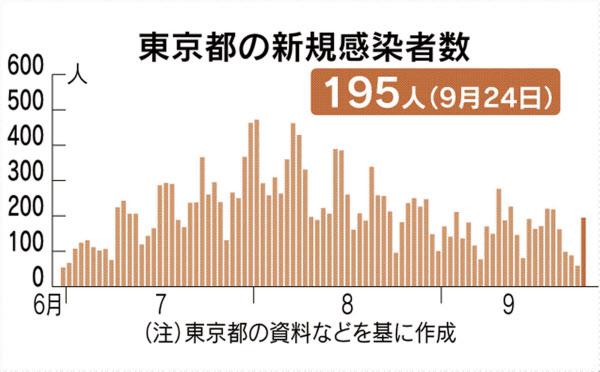 者 江戸川 区 数 感染