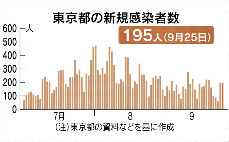 コロナ 数 者 全国 感染 日本
