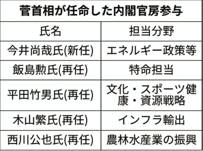 今井元補佐官、内閣官房参与に エネルギー政策で助言: 日本経済新聞