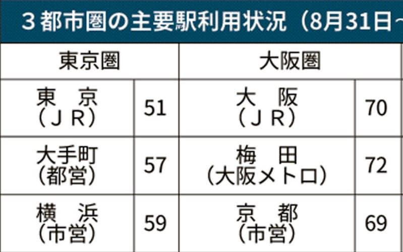 鉄道利用コロナで減少 東京駅は半減、大阪駅は3割減
