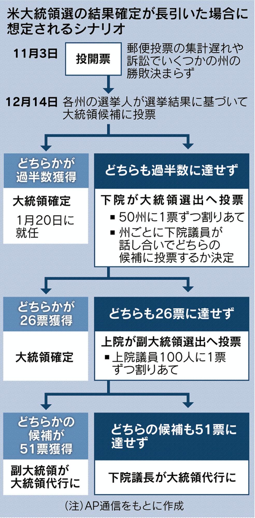 https://article-image-ix.nikkei.com/https%3A%2F%2Fimgix-proxy.n8s.jp%2FDSXMZO6427819025092020EA4002-1.jpg?w=984&h=2000&auto=format%2Ccompress&ch=Width%2CDPR&q=100&fit=crop&crop=faces%2Cedges&ixlib=js-1.4.1&s=57aa1e911e2b8272a7f47246b7a7e379