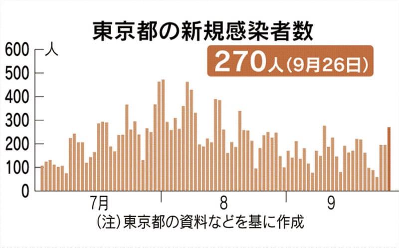 東京都で270人感染 新型コロナ、2週間ぶり高水準