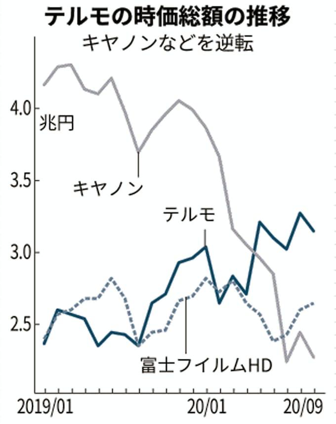 フィルム 化学 富士 株価 富山