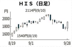 HIS、一時9%高 悪材料出尽くし: 日本経済新聞