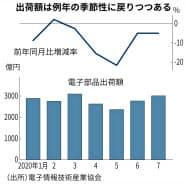 電子部品の出荷額は例年の季節性に戻りつつある