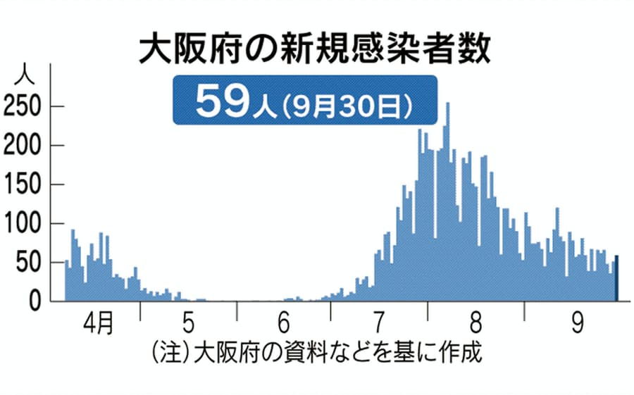 数 検査 大阪 pcr