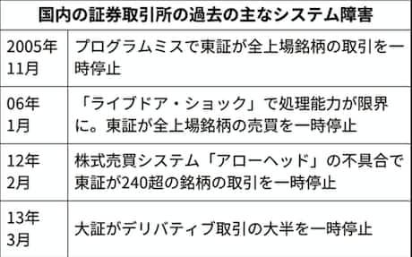 富士通「ご迷惑かけおわび」 東証のシステム障害で: 日本経済新聞