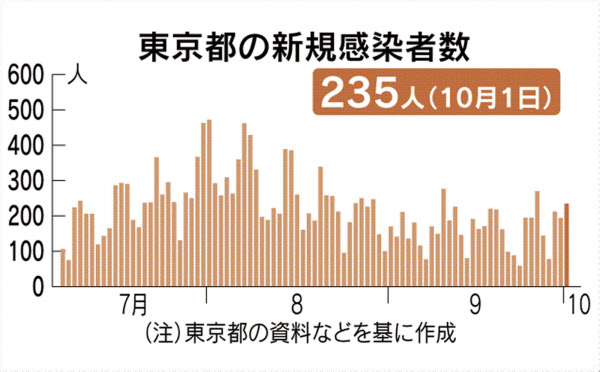最新 コロナ 東京 ウイルス 東京の感染者発表、15時→16時45分に その理由は